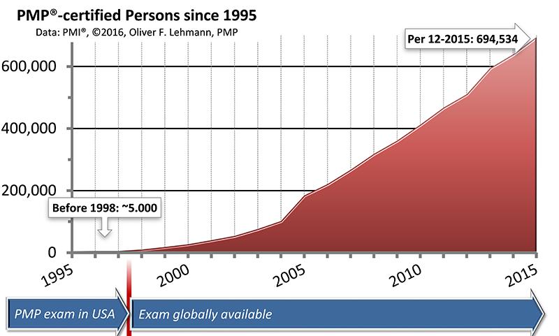 Personen mit PMP-Zertifizierung seit 1995
