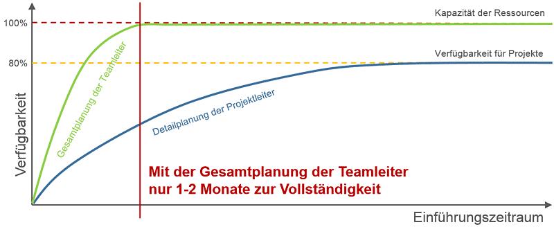 Ressourcenplanung über Teammanager einführen