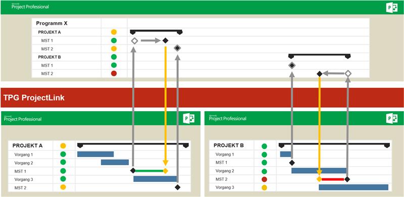 """Programmmanagement """"top-down"""" und """"bottom-up"""""""