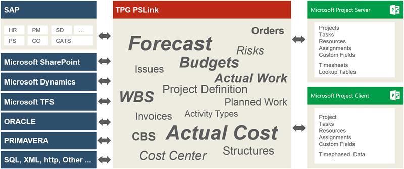 Integration PPM- mit ERP-System und anderen