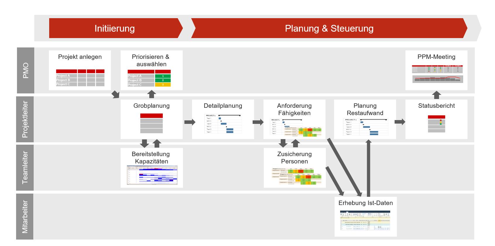 warum ein PMO wichtig - PPM Prozess