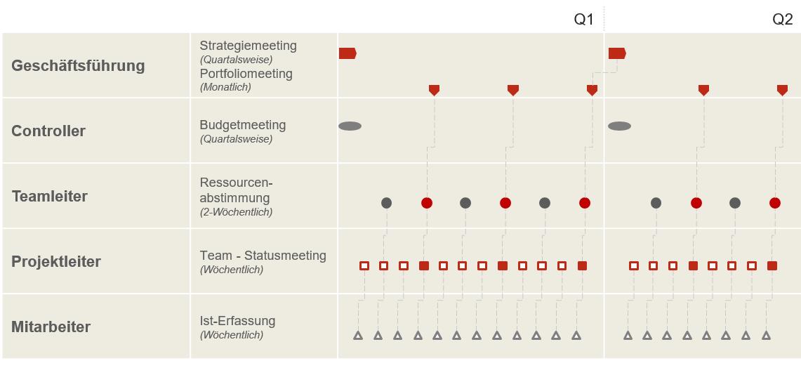 Ressourcenplanung zwischen Projekt und Linie