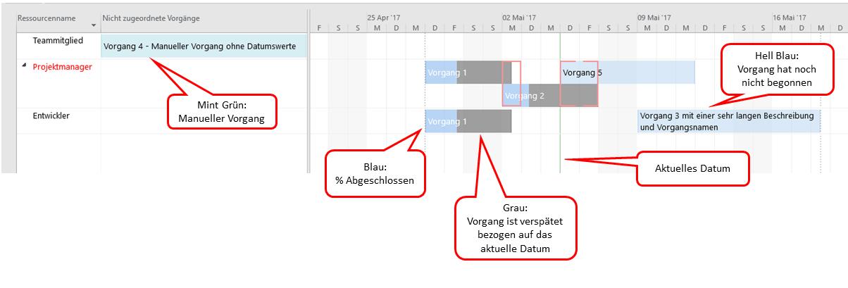 Ressourcenplanung mit dem Teamplaner