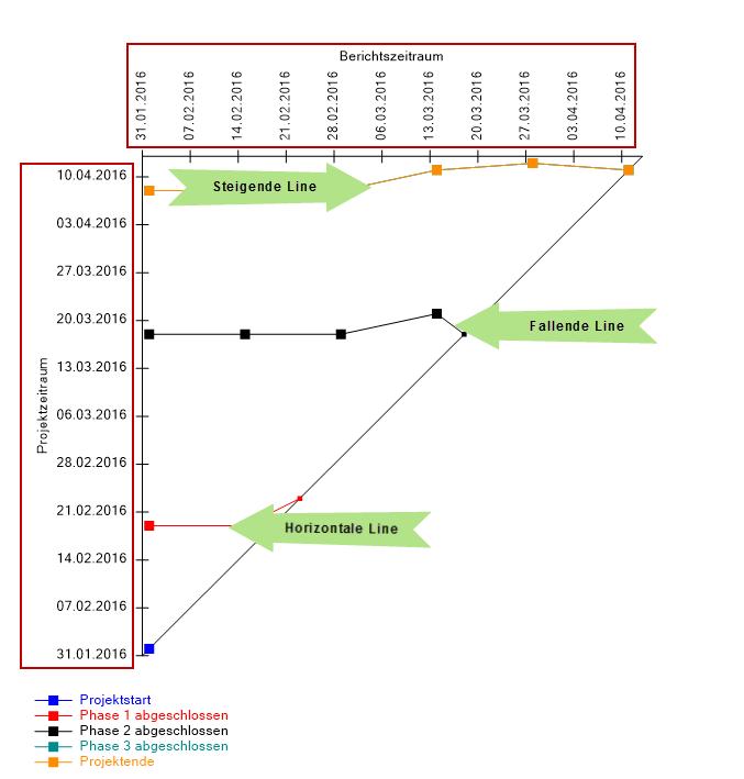 Meilensteintrendanalyse Fur Ms Project Kostenloses Tool