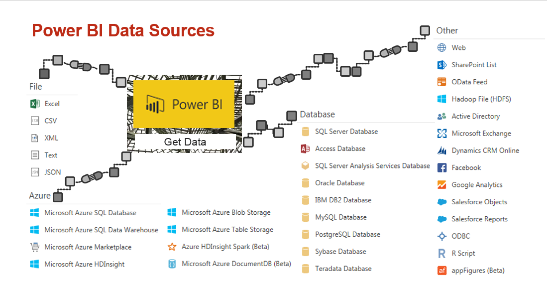 Microsoft Power BI Reporting Plattform 2