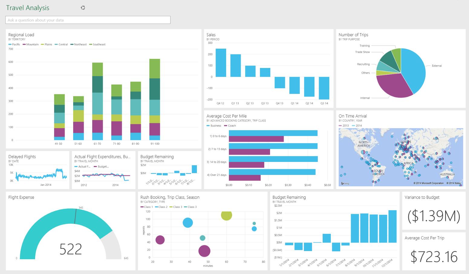 Microsoft Power BI Reporting Plattform