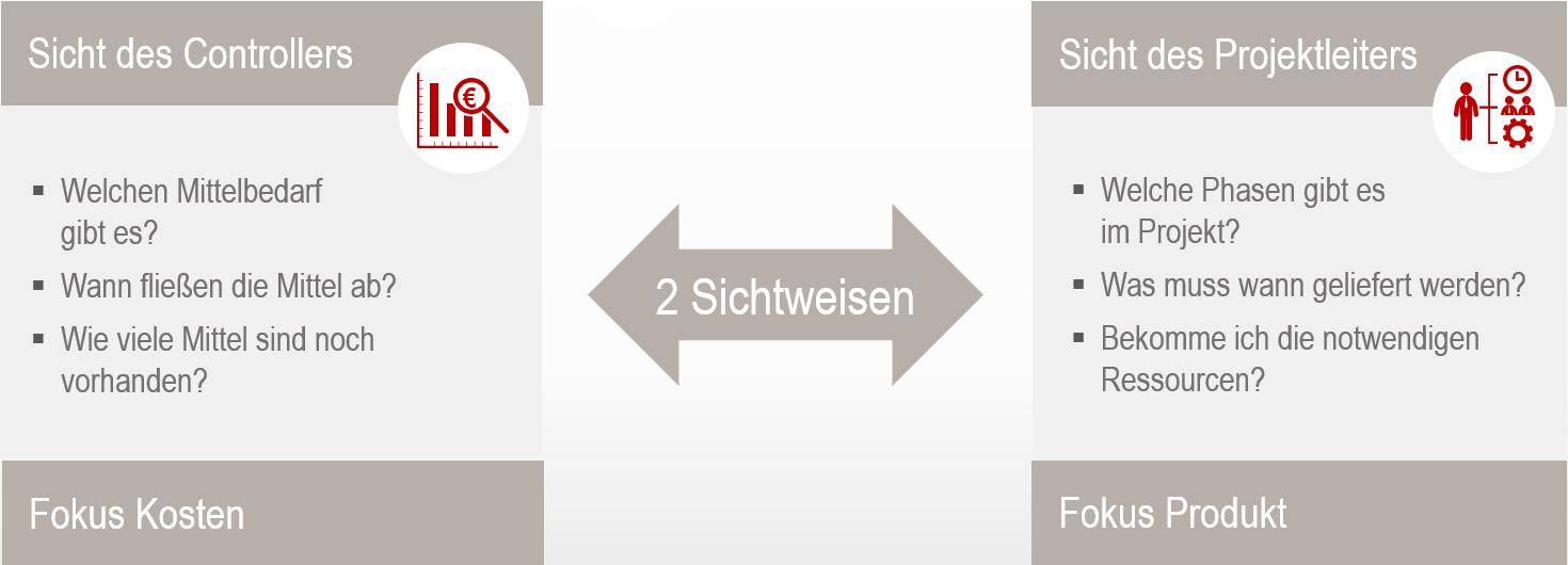 Integration von Projektmanagement- und ERP-System 3