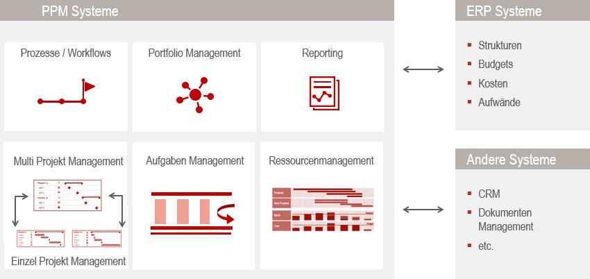 ERP-Integration mit Projektmanagement Schema
