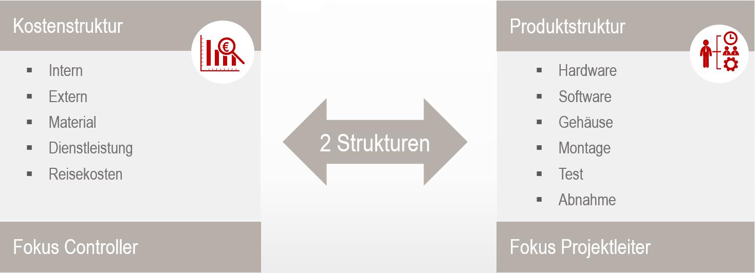 Integration von Projektmanagement- und ERP-System 2