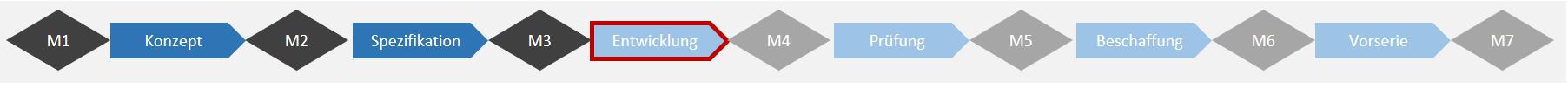 PPM Lösung einführen 0