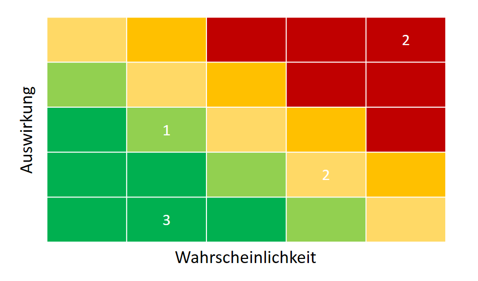 Projektstatusbericht Beispiel einer Risikomatrix