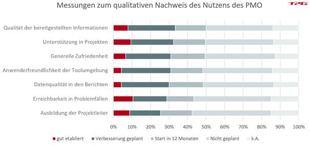 Möglichkeiten zur quantitativen Messung des PMO-Nutzens, PMO-Studie 2020
