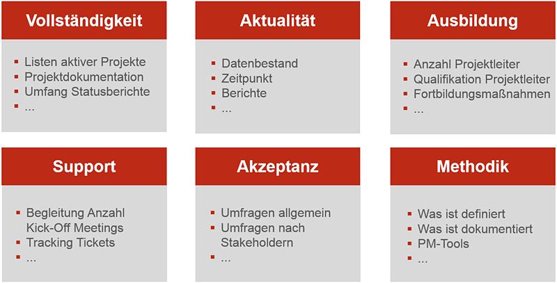 KPIs für's PMO