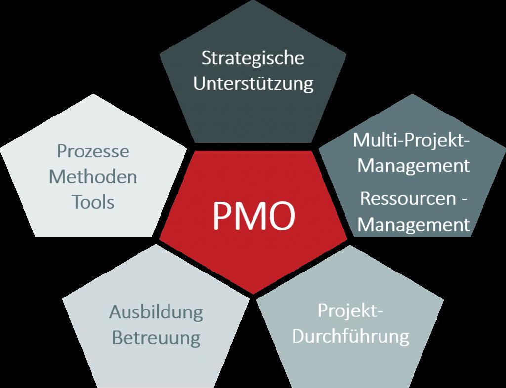 PMO KPI