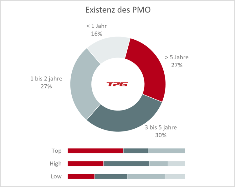 Umfrage Lebensdauer des PMO TPG PMO Studie 2020