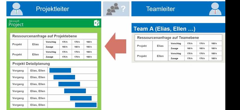 Ressourcenanfragen in Microsoft Project 2016