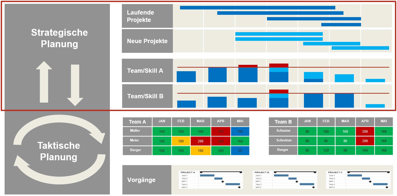 Kapazitätsplanung im Projektmanagement 1