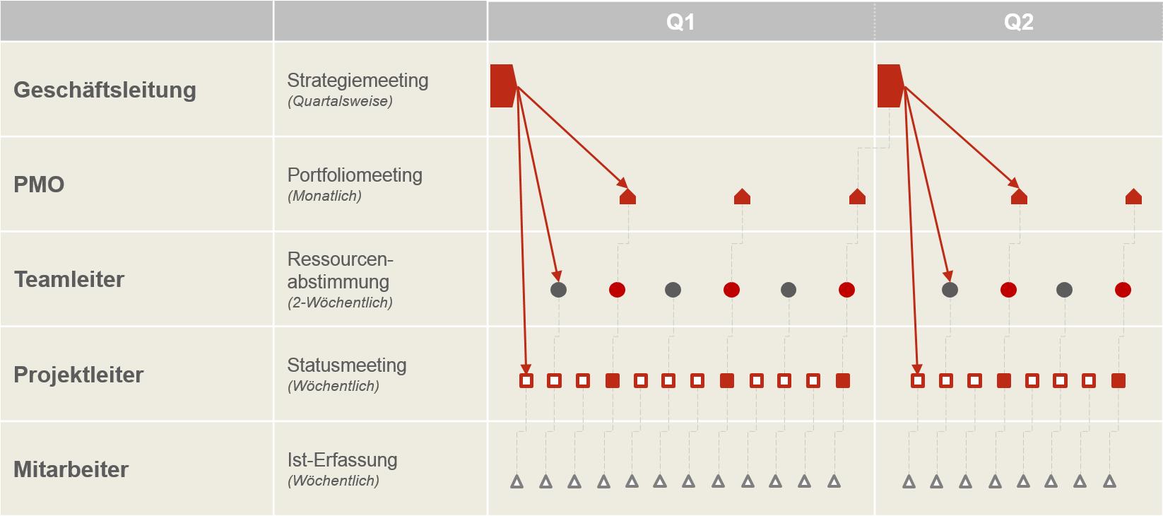 Kapazitätsplanung im Projektmanagement 2