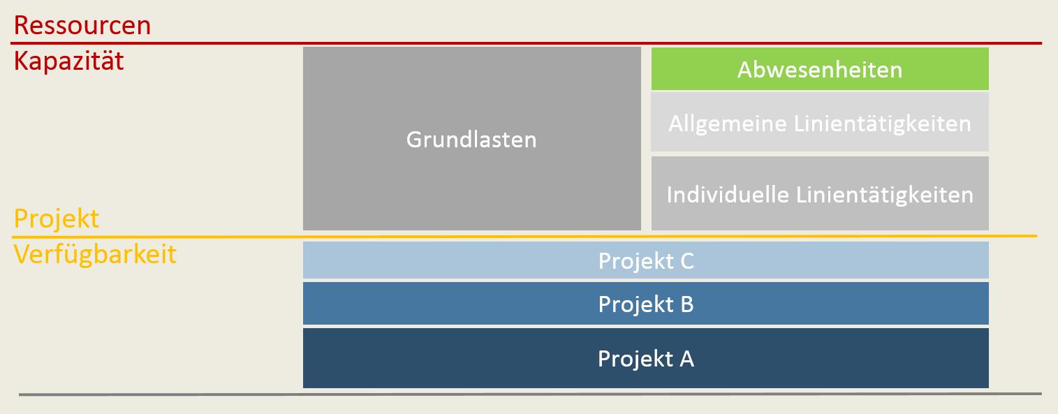 Kapazitätsplanung im Projektmanagement 4
