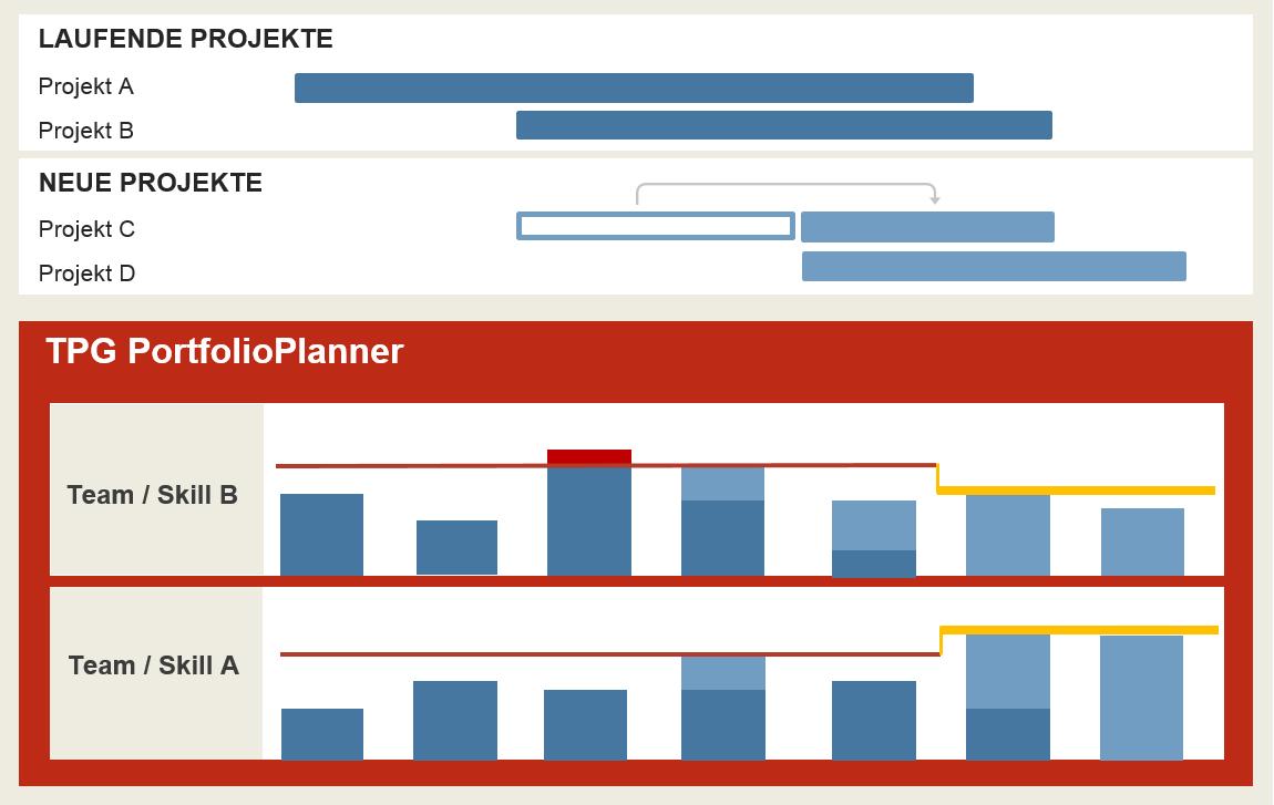 Kapazitätsplanung im Projektmanagement 5