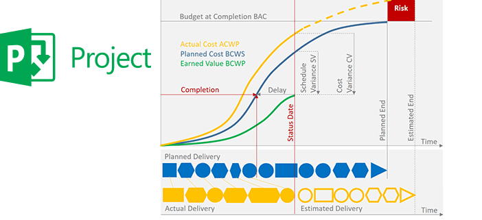 Earned Value Analyse mit Microsoft Project
