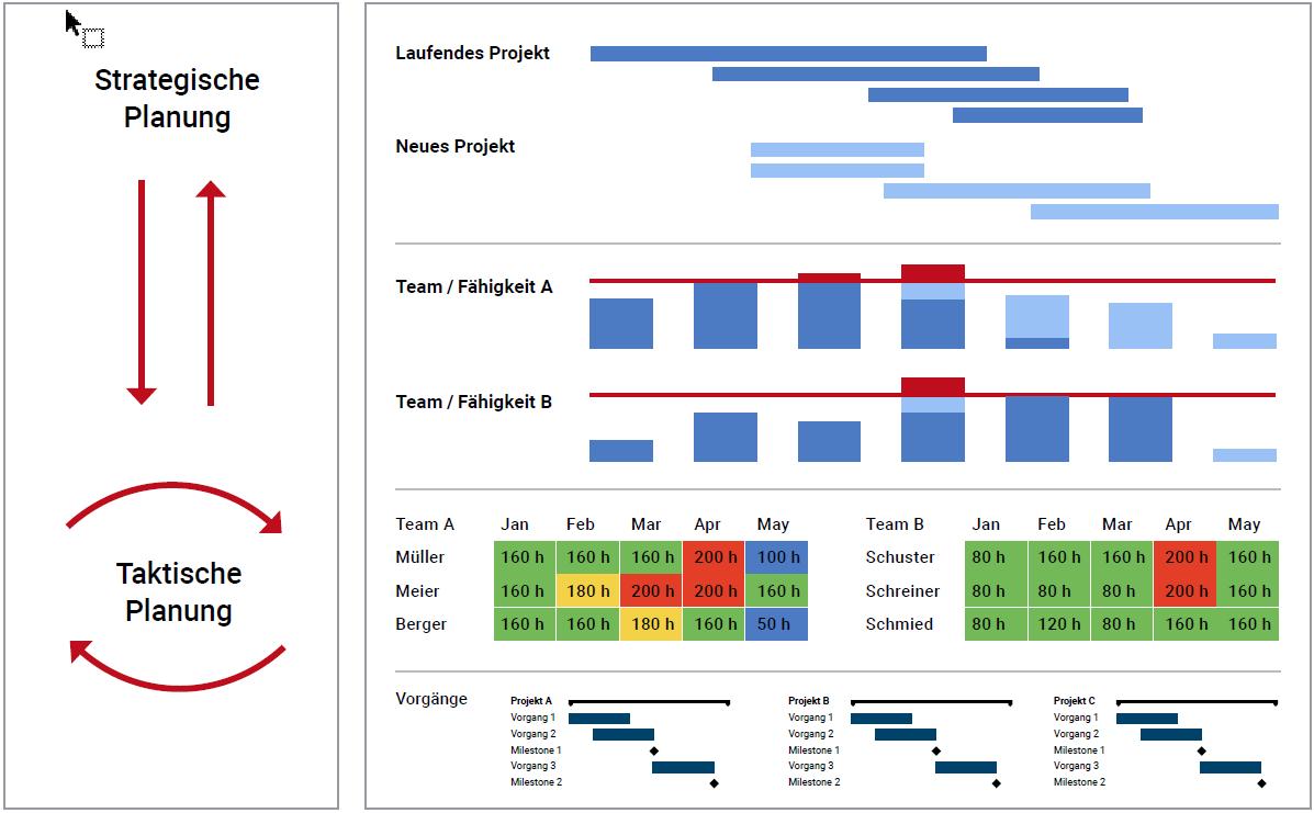 Bild 1: Strategisch vs.taktisch – vorausschauendes Planen neuer Projekte und erforderlicher Ressourcen