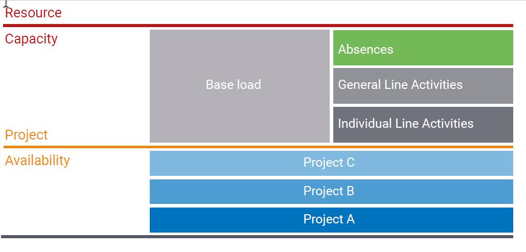 Bild 4: Die Bestimmung der tatsächlichen Projektverfügbarkeit ist wesentlich für eine realistische Planung