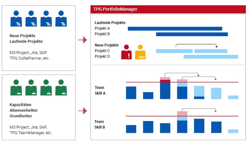 Kapazitätsplanung: Strategisch vs.taktisch – vorausschauendes Planen neuer Projekte und erforderlicher Ressourcen