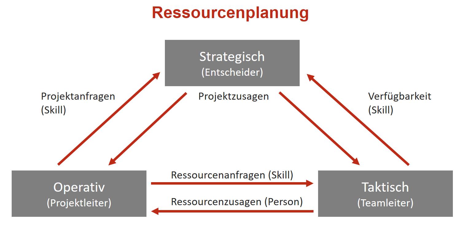 Strategische Kapazitätsplanung: Die drei Arten von Ressourcenmanagement im Überblick