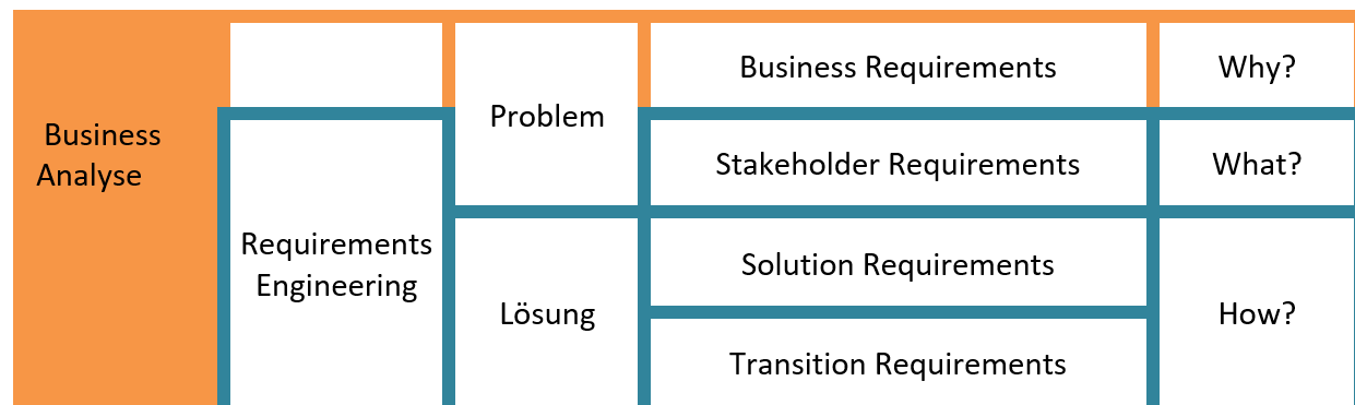 Business Analyse im Projektmanagement