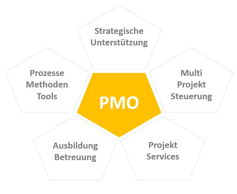 Aufgabenfelder eines PMO
