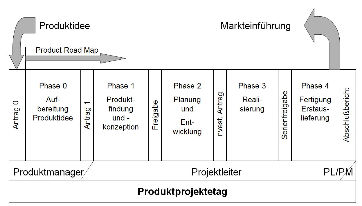 PMO und Multi-Projektmanagement