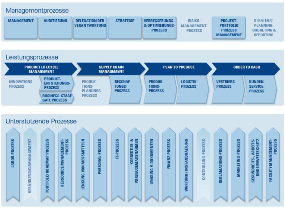 PMO und Multi-Projektmanagement im Mittelstand
