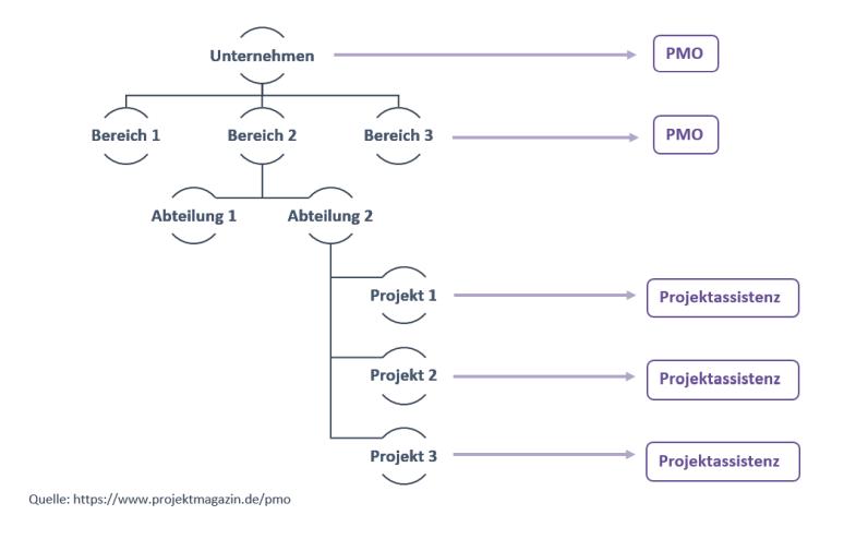 Projektassistenz im Vergleich zum Projektmanagement-Office