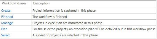 Workflow-Phasen für Ideenmanagement mit MS Project