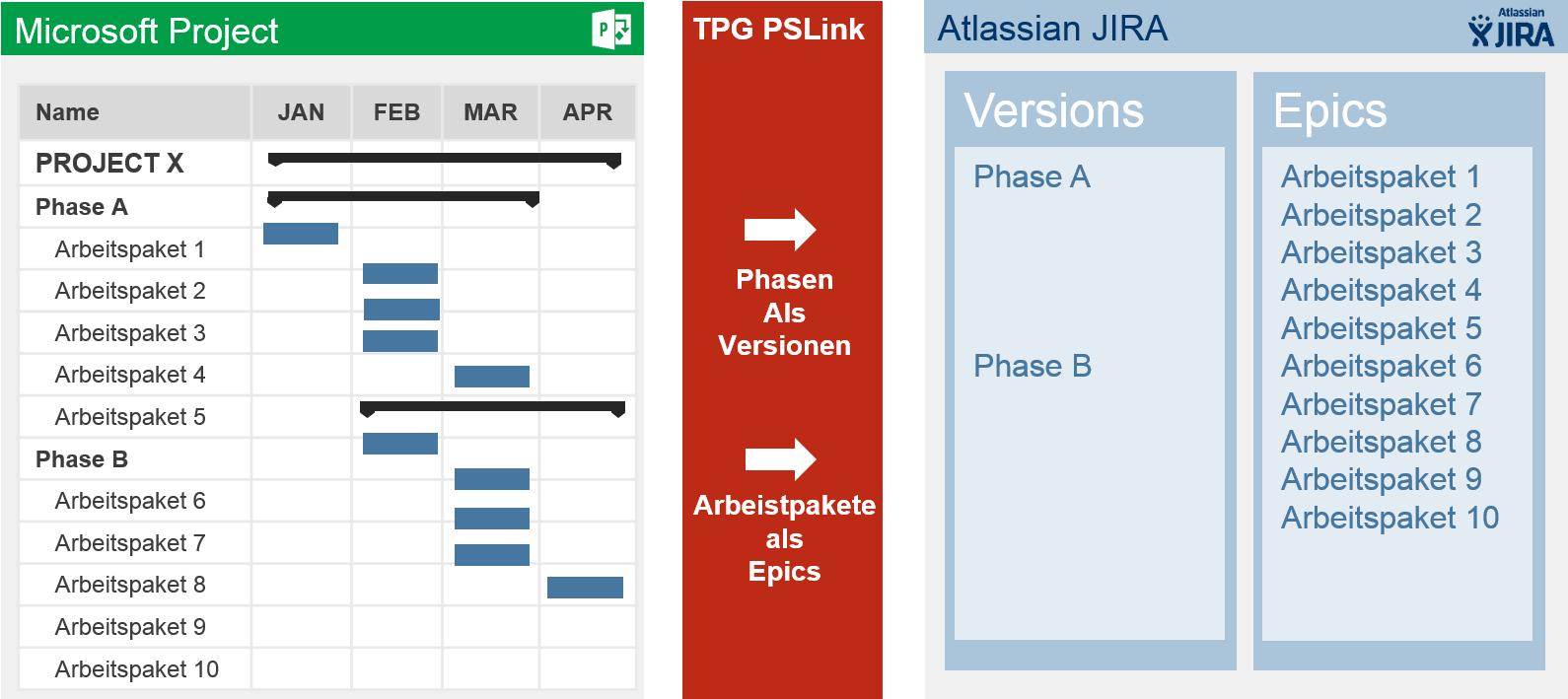 MS Project mit JIRA Integration