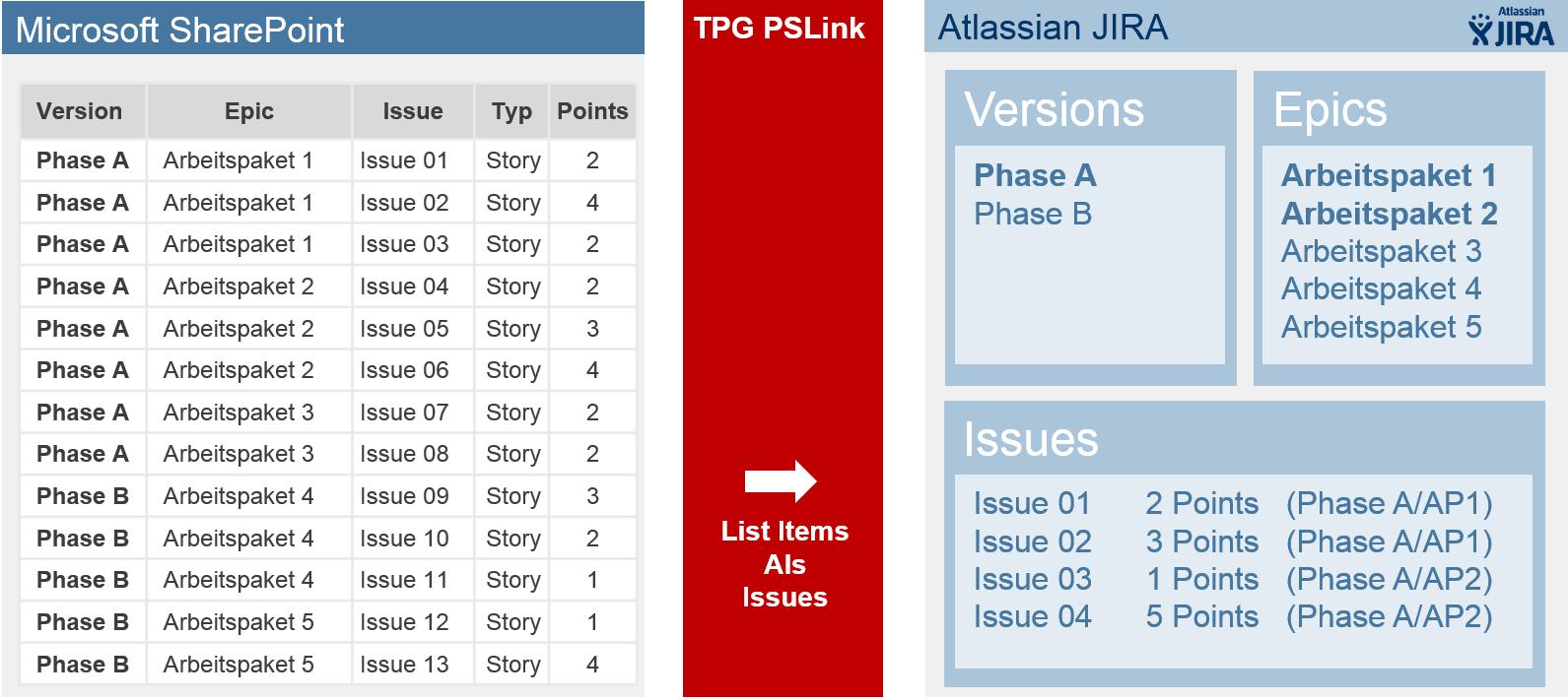 Integration von SharePoint mit JIRA oder TFS