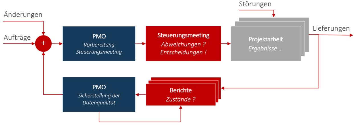 Erfolgsfaktoren Multiprojektmanagement