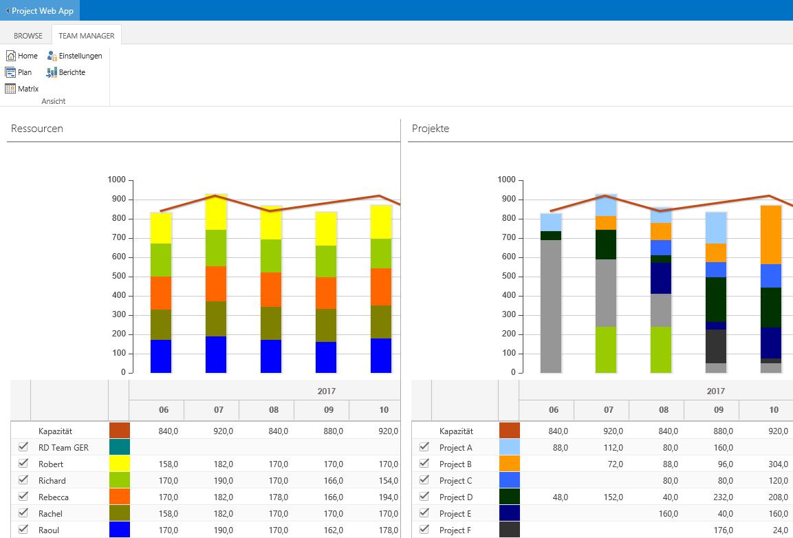Software-tools zur Ressourcenplanung im Projekt
