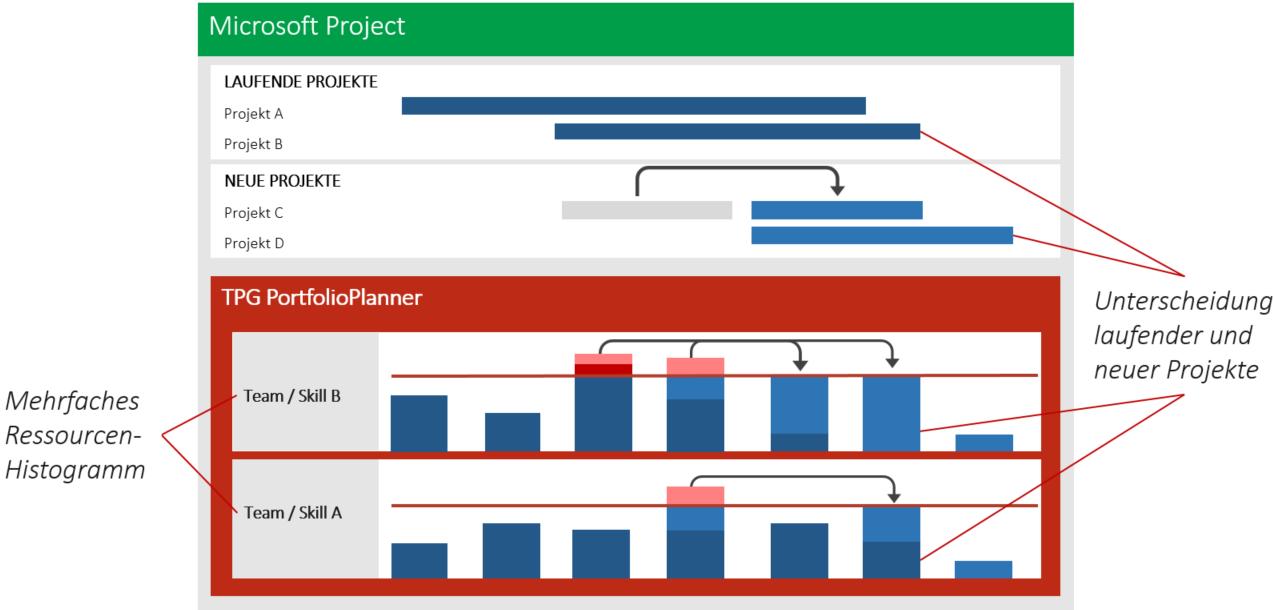 interne IT-Projekte