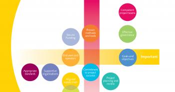 Studie Erfolgsfaktoren Projekte