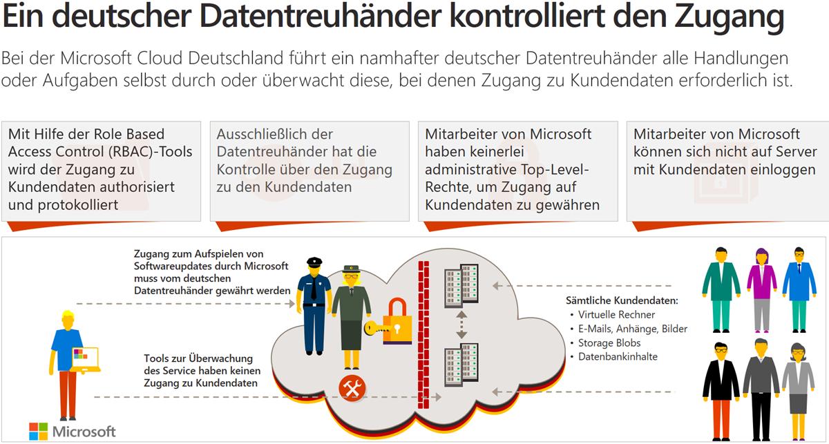Office 365 / Microsoft Cloud Deutschland Sicherheitskonzept