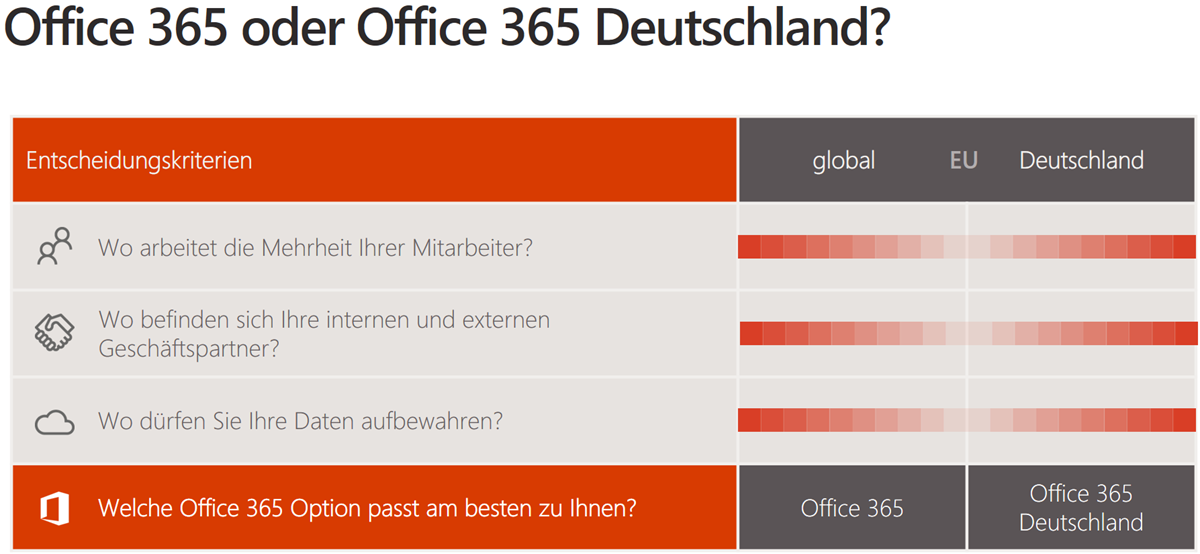 Office 365 / Microsoft Cloud Deutschland Entscheidungsmatrix