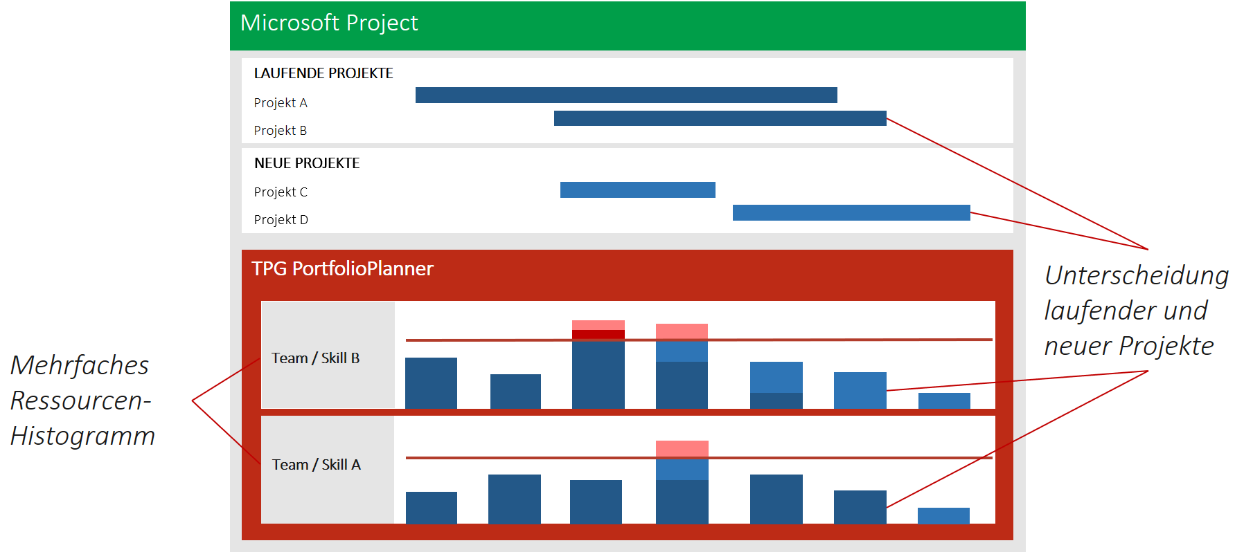4 Abwicklung Dienstleistungsprojekte