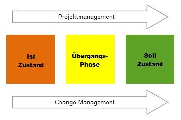 Bild 1: Projektmanagement vs. Changemanagement