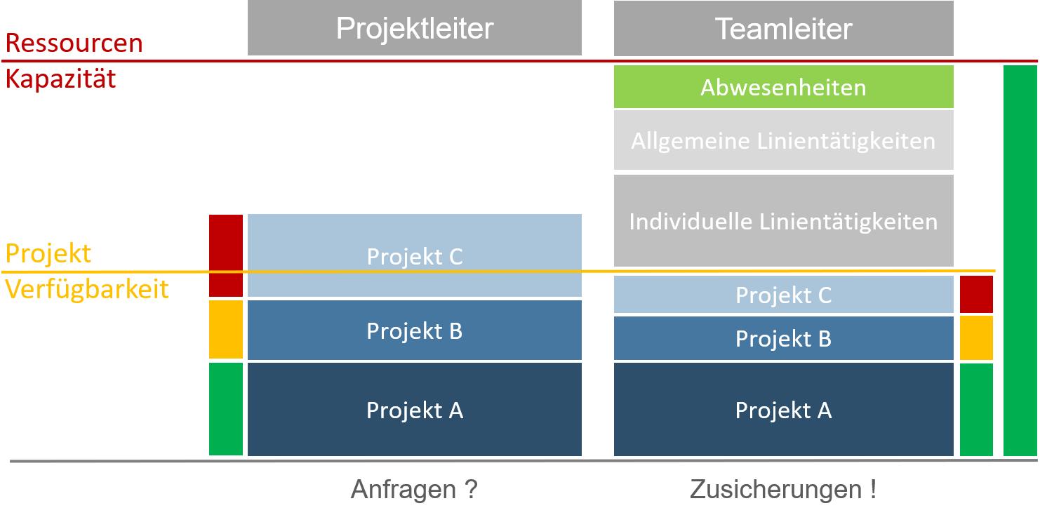 vorteile-microsoft-project-server-online 13