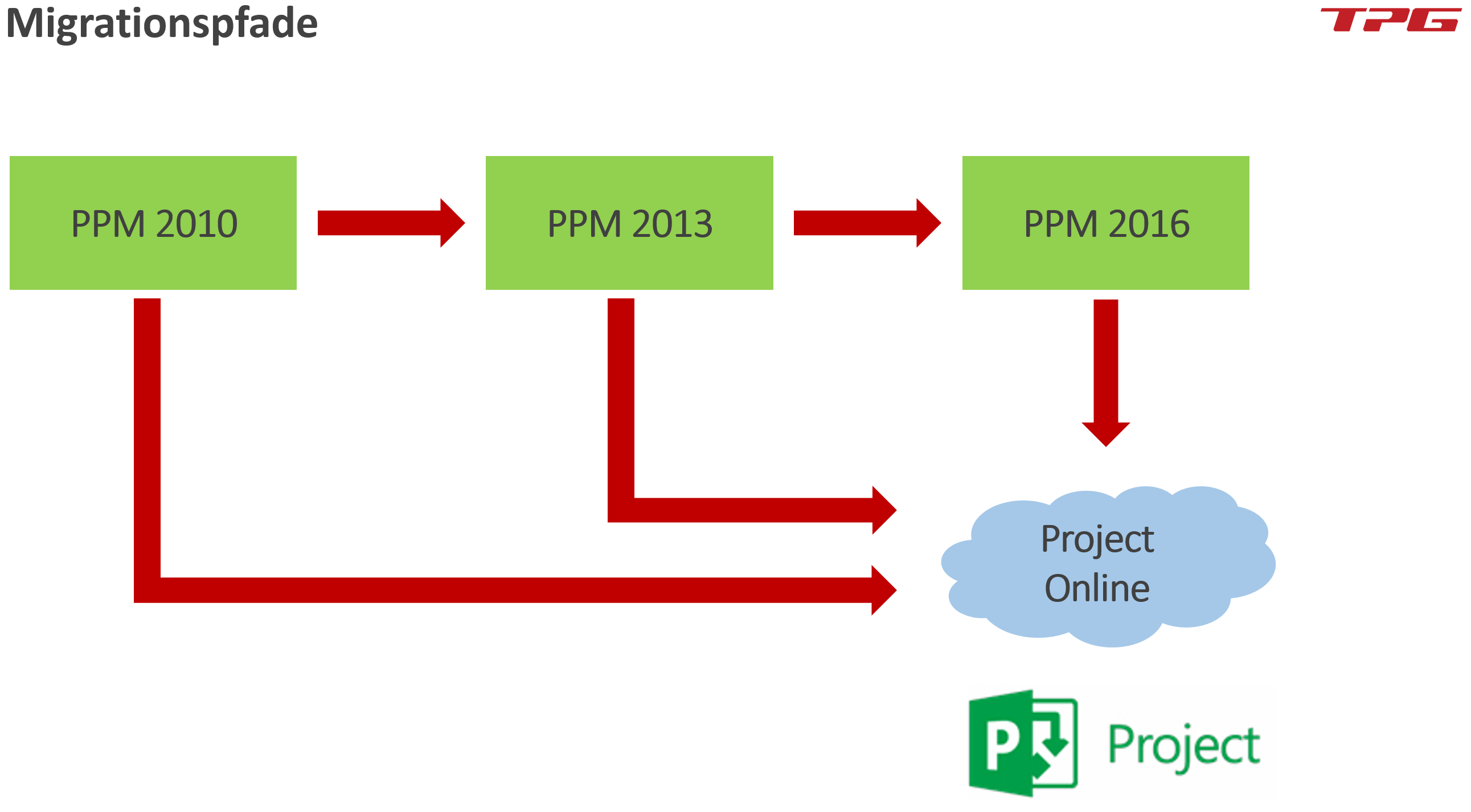 Microsoft Project Server Migration auf Project Online