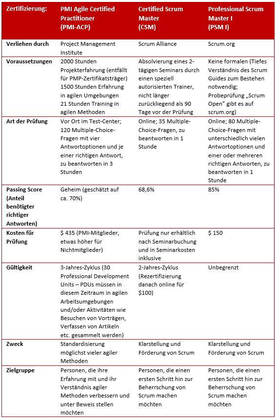 zertifizierung agiles projektmanagement 4