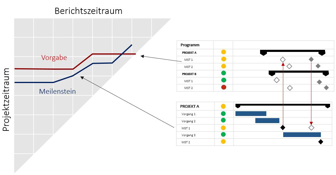 Programmmanagement in der Produktentwicklung 6