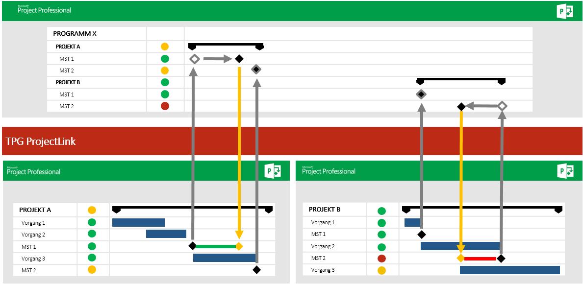 Programmmanagement in der Produktenwicklung 5